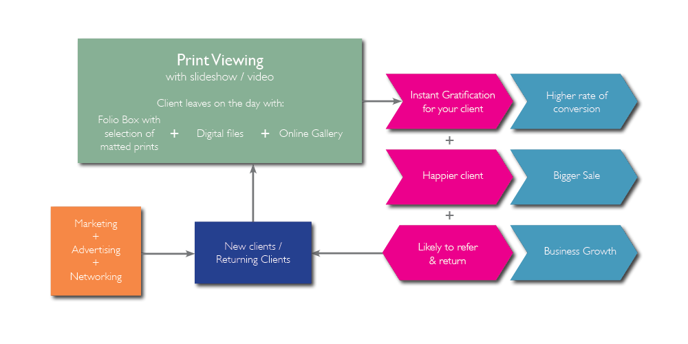 How adopting a print viewing sales process with a folio box can convert more clients, achieve bigger sales and generate more referrals